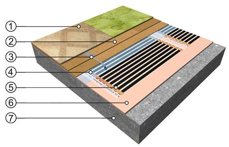 Sistem s Heat-Pak ploščo